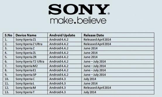 Sony Xperia Android KitKat 4.4